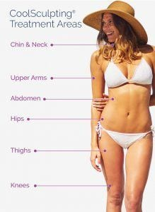 coolsculpting-treatment-areas